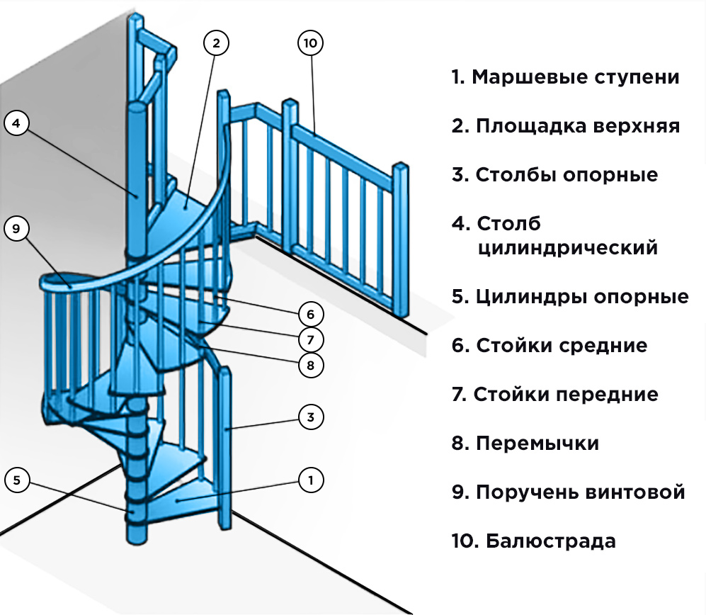 Элементы винтовой лестницы