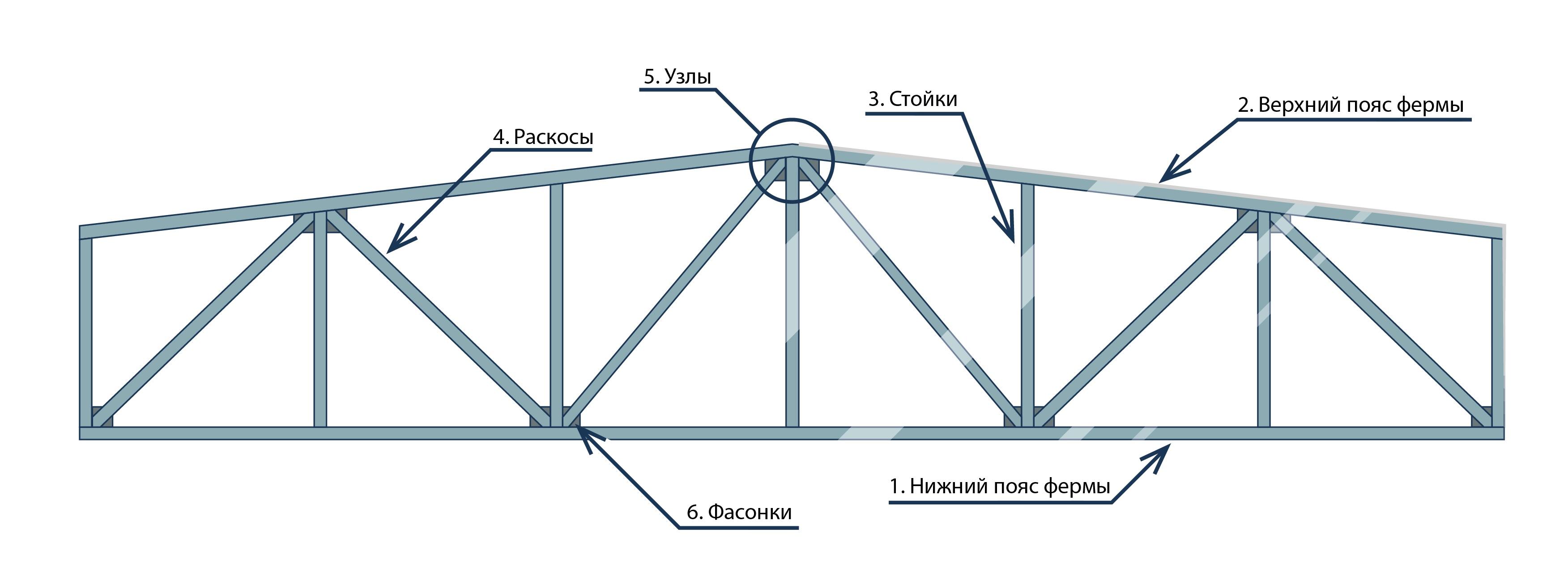Схема конструкции фермы
